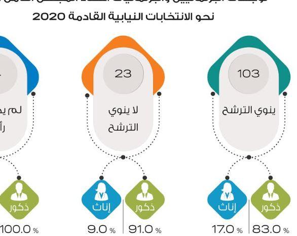 تعرف على عدد الأردنيين الذين ينوون الترشح للإنتخابات